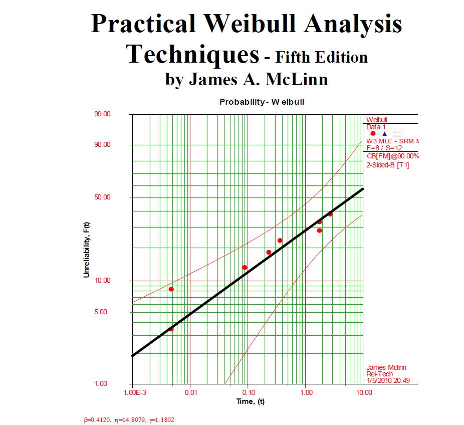 Practical-Weibull-Analysis-Monograph-5th-Ed